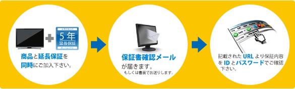保証メール【楽電パーク】エアコン、冷蔵庫、洗濯機、空気清浄機