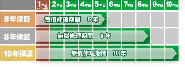 グラフ【楽電パーク】エアコン、冷蔵庫、洗濯機、空気清浄機