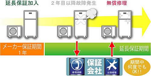 例【楽電パーク】エアコン、冷蔵庫、洗濯機、空気清浄機