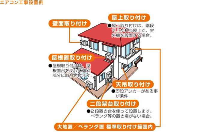 エアコン工事設置例